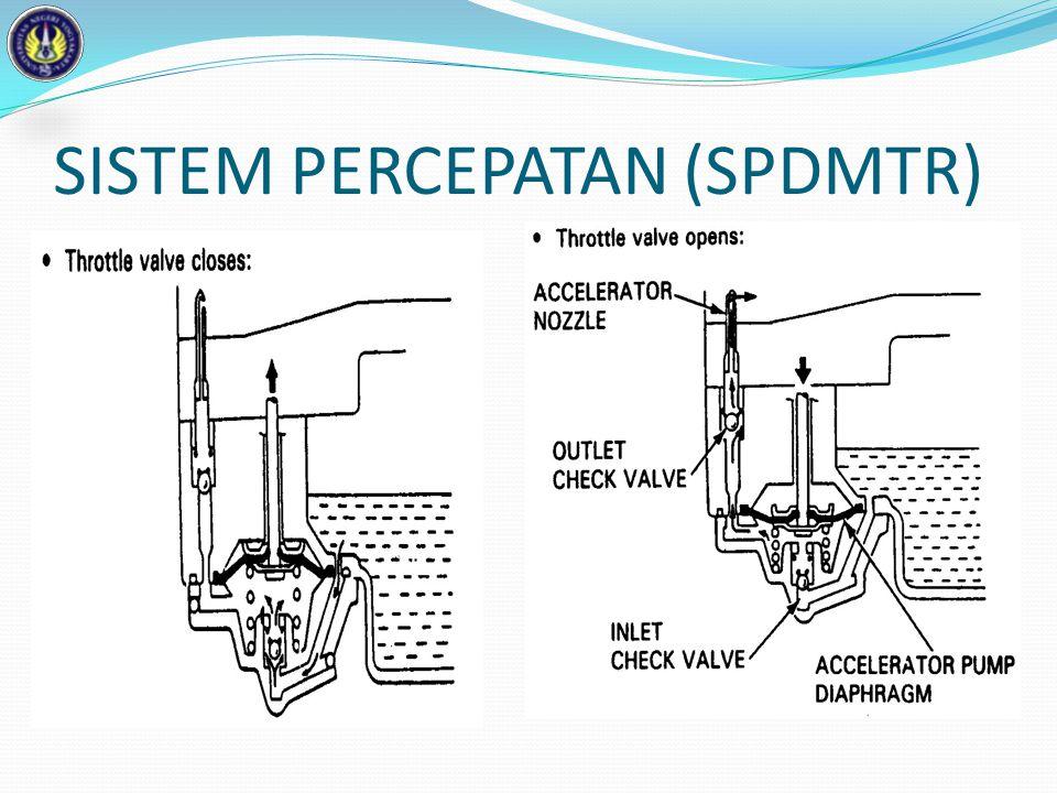 SISTEM PERCEPATAN (SPDMTR)