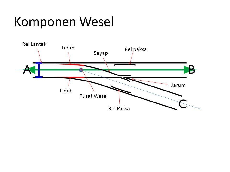 Komponen Wesel Rel Lantak Lidah Rel paksa Sayap Jarum Lidah