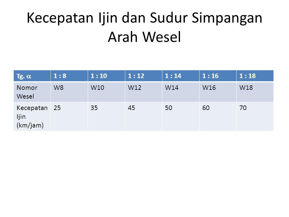 Kecepatan Ijin dan Sudur Simpangan Arah Wesel