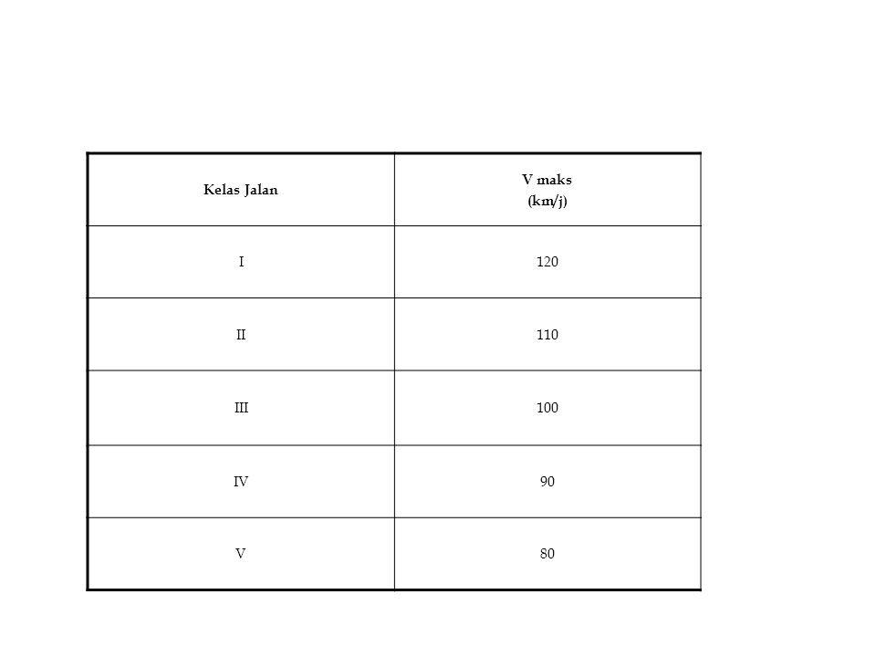 Kelas Jalan V maks (km/j) I 120 II 110 III 100 IV 90 V 80