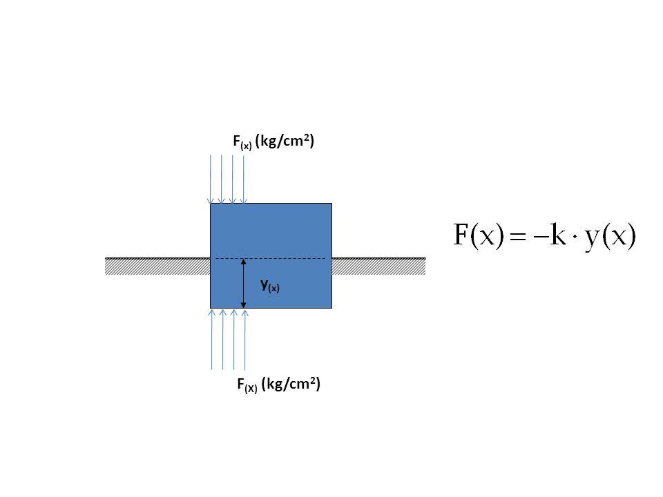 F(x) (kg/cm2) y(x) F(X) (kg/cm2)