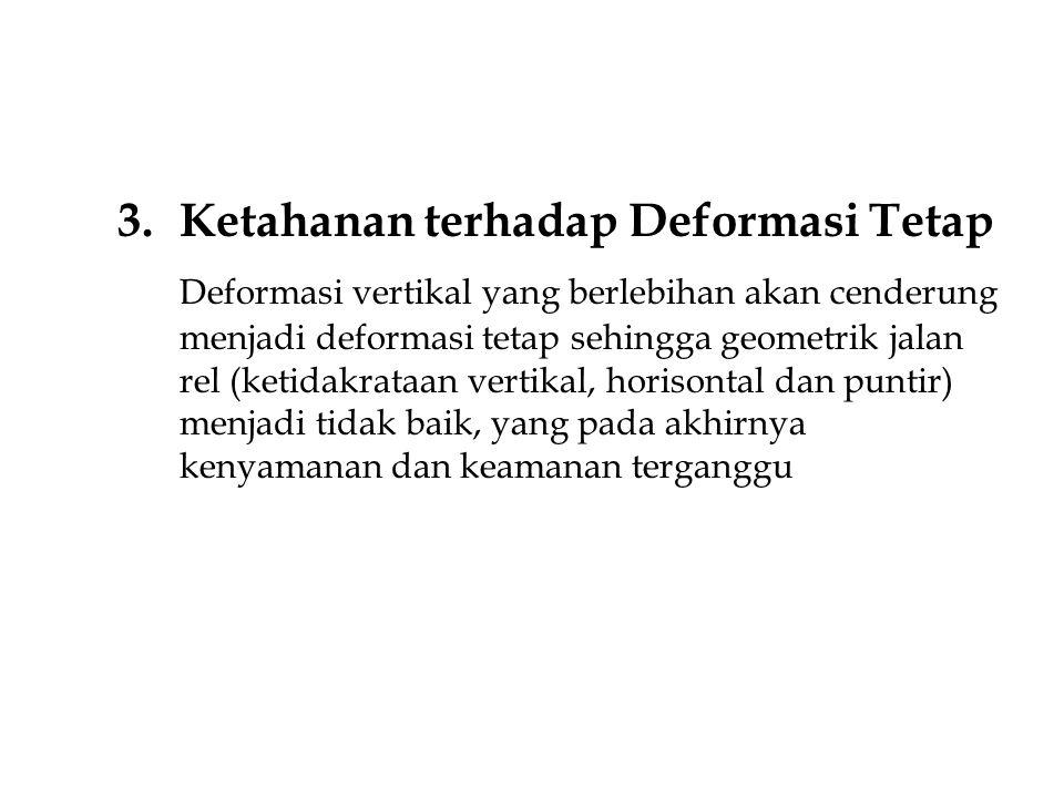 Ketahanan terhadap Deformasi Tetap