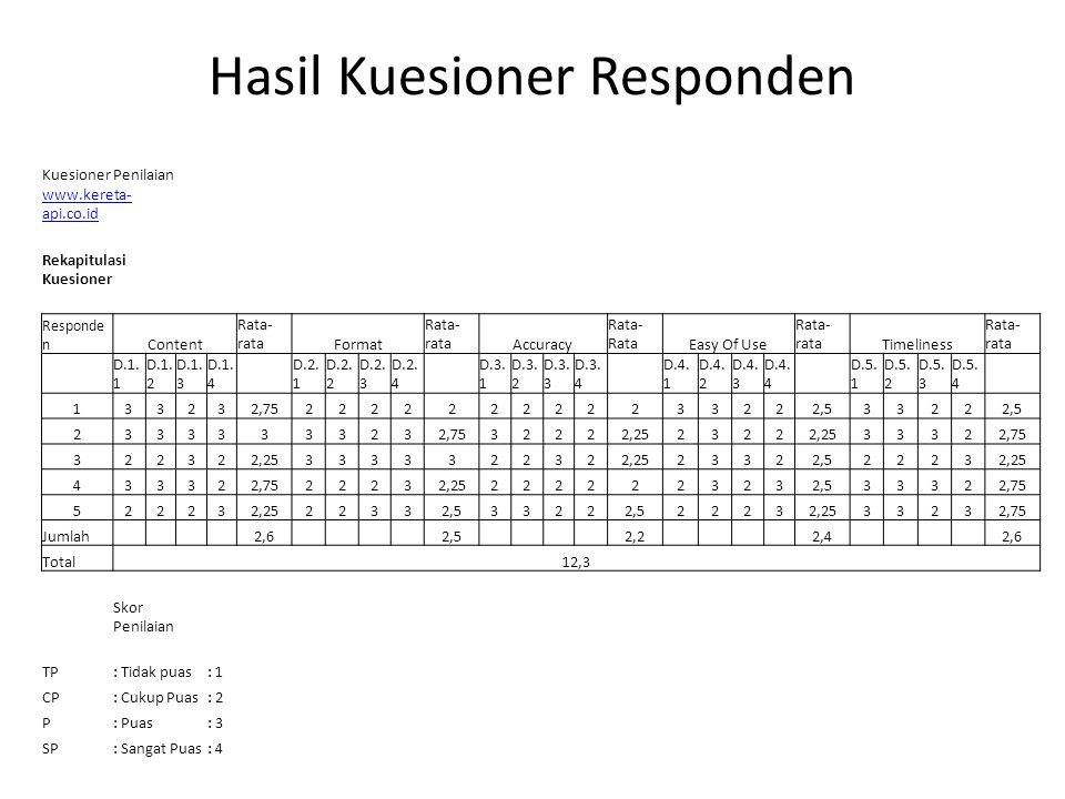 Hasil Kuesioner Responden