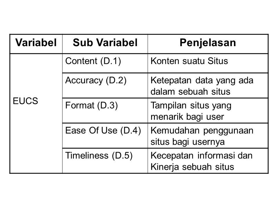 Variabel Sub Variabel Penjelasan