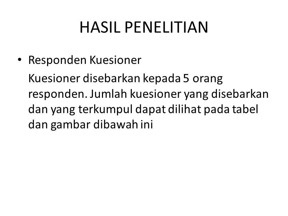 HASIL PENELITIAN Responden Kuesioner