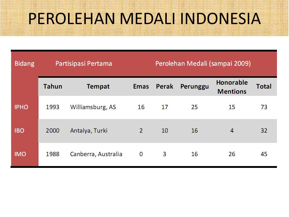 PEROLEHAN MEDALI INDONESIA