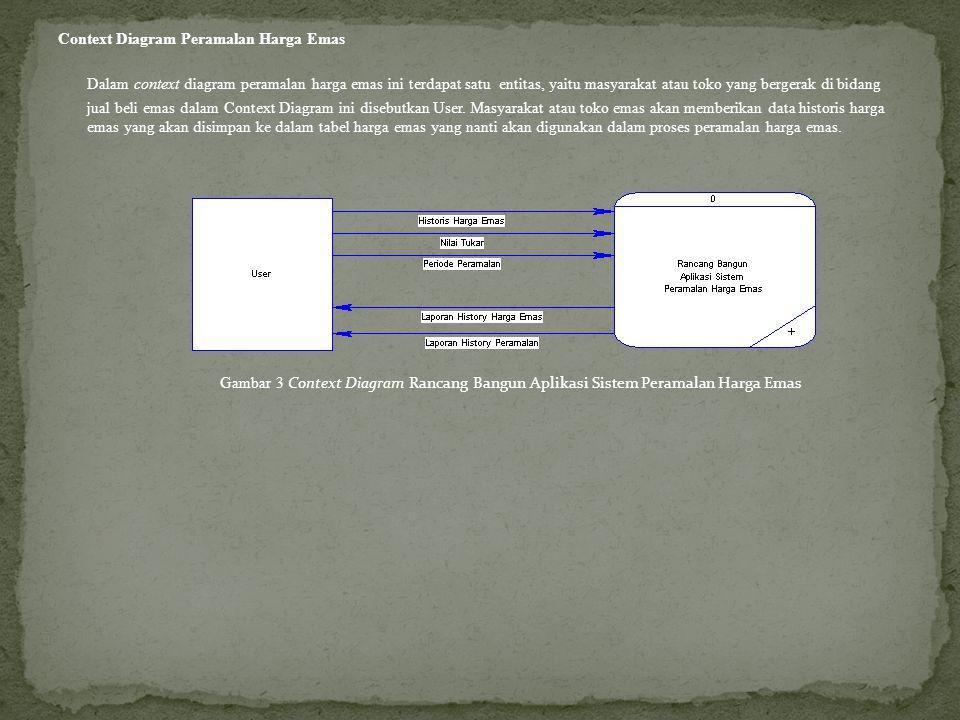 Context Diagram Peramalan Harga Emas