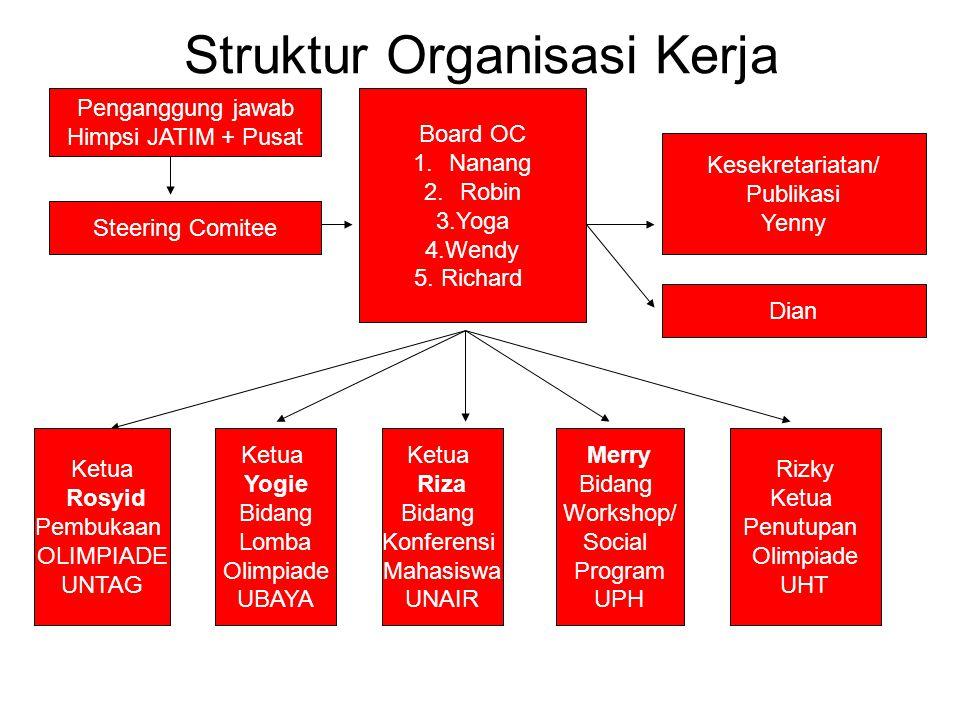 Struktur Organisasi Kerja