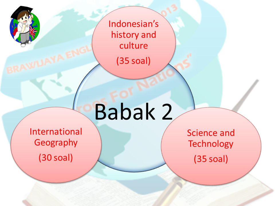 Indonesian's history and culture (35 soal) Science and Technology