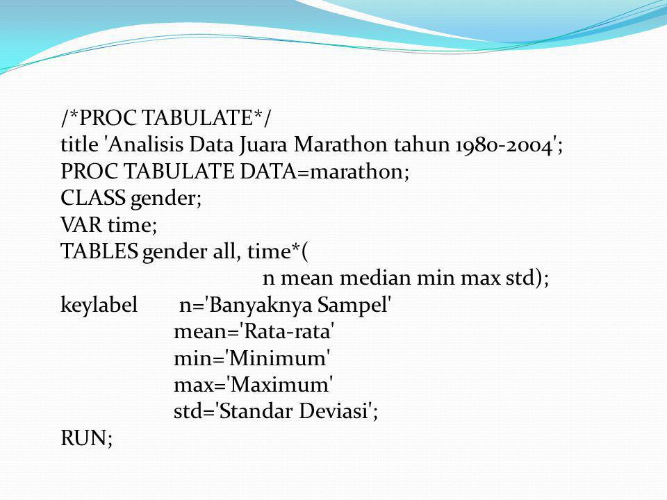 /*PROC TABULATE*/ title Analisis Data Juara Marathon tahun ; PROC TABULATE DATA=marathon;