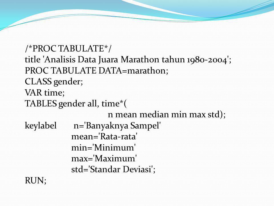 /*PROC TABULATE*/ title Analisis Data Juara Marathon tahun 1980-2004 ; PROC TABULATE DATA=marathon;