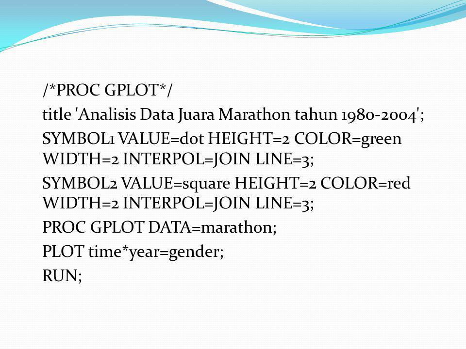 /*PROC GPLOT*/ title Analisis Data Juara Marathon tahun ; SYMBOL1 VALUE=dot HEIGHT=2 COLOR=green WIDTH=2 INTERPOL=JOIN LINE=3;