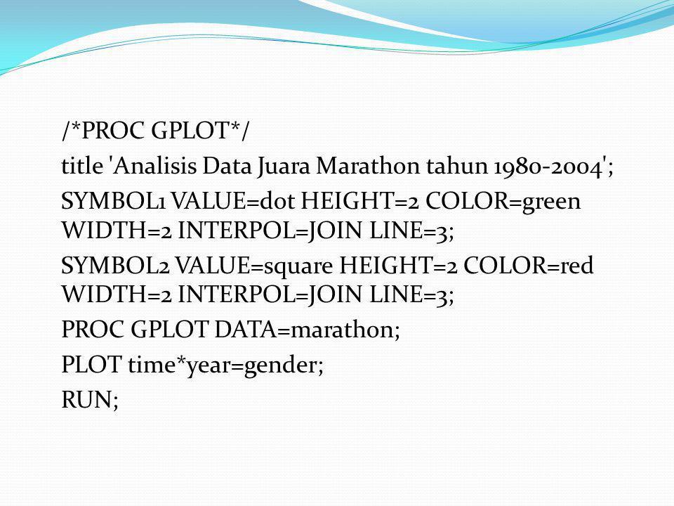 /*PROC GPLOT*/ title Analisis Data Juara Marathon tahun 1980-2004 ; SYMBOL1 VALUE=dot HEIGHT=2 COLOR=green WIDTH=2 INTERPOL=JOIN LINE=3;