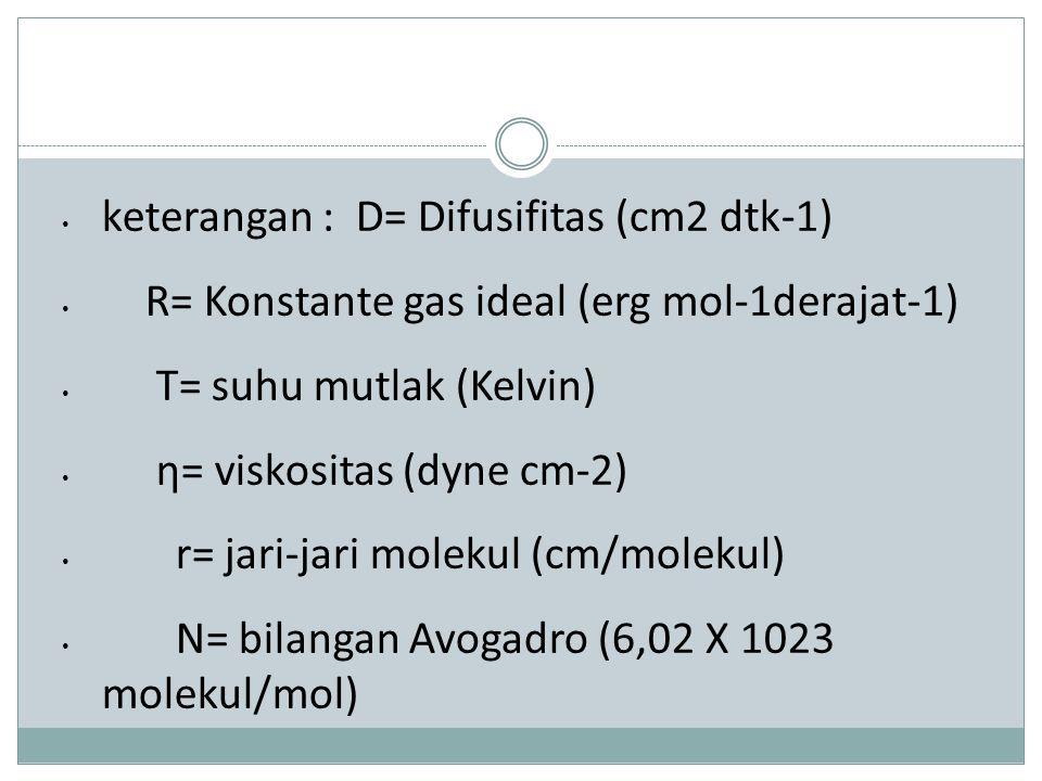 keterangan : D= Difusifitas (cm2 dtk-1)