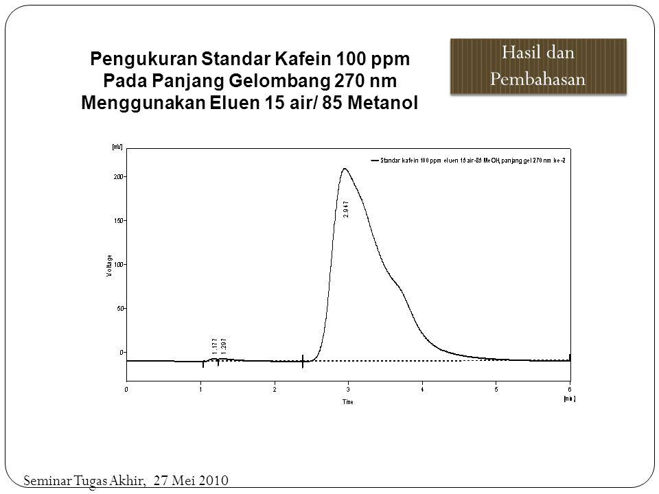 Hasil dan Pembahasan Pengukuran Standar Kafein 100 ppm Pada Panjang Gelombang 270 nm Menggunakan Eluen 15 air/ 85 Metanol.