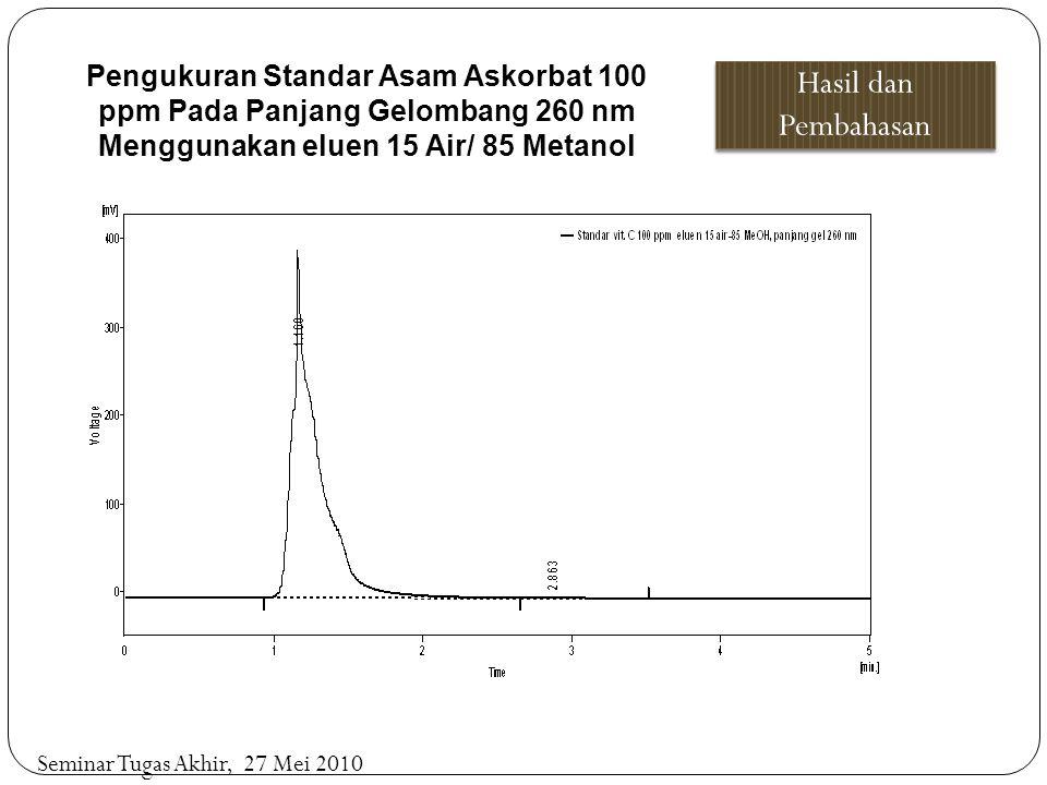 Pengukuran Standar Asam Askorbat 100 ppm Pada Panjang Gelombang 260 nm Menggunakan eluen 15 Air/ 85 Metanol