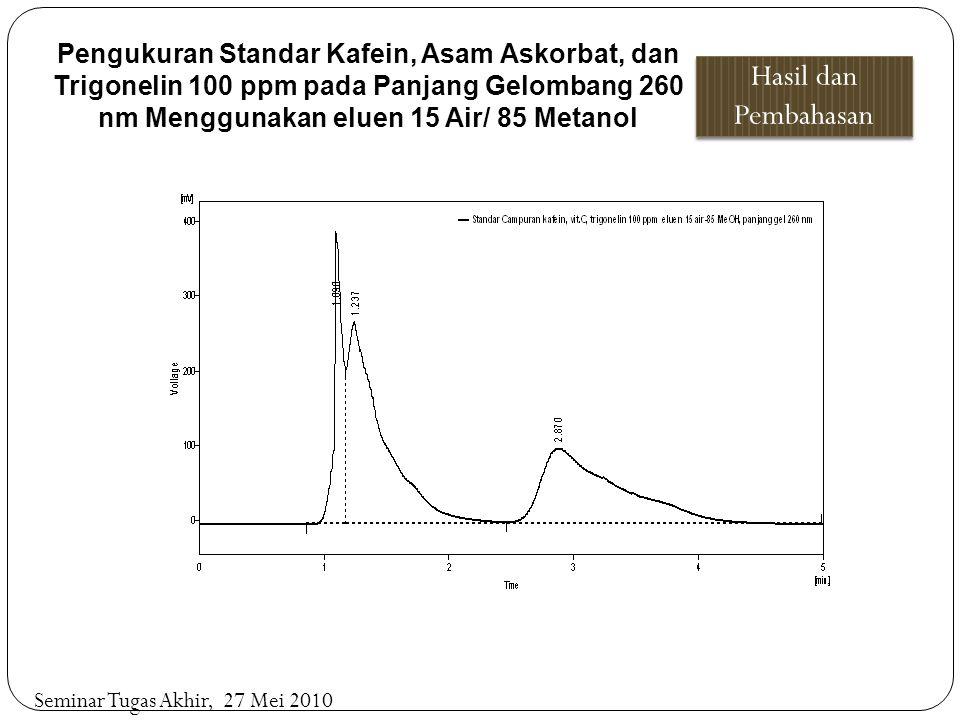 Pengukuran Standar Kafein, Asam Askorbat, dan Trigonelin 100 ppm pada Panjang Gelombang 260 nm Menggunakan eluen 15 Air/ 85 Metanol