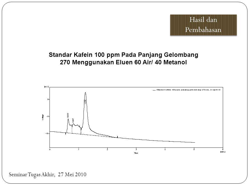 Hasil dan Pembahasan Standar Kafein 100 ppm Pada Panjang Gelombang 270 Menggunakan Eluen 60 Air/ 40 Metanol.