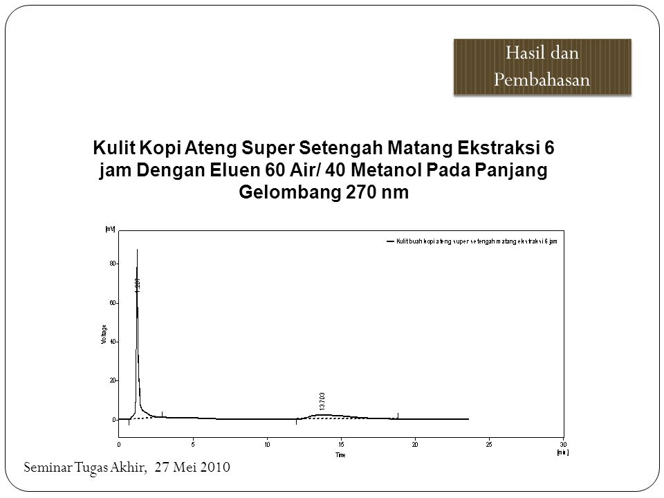 Hasil dan Pembahasan Kulit Kopi Ateng Super Setengah Matang Ekstraksi 6 jam Dengan Eluen 60 Air/ 40 Metanol Pada Panjang Gelombang 270 nm.