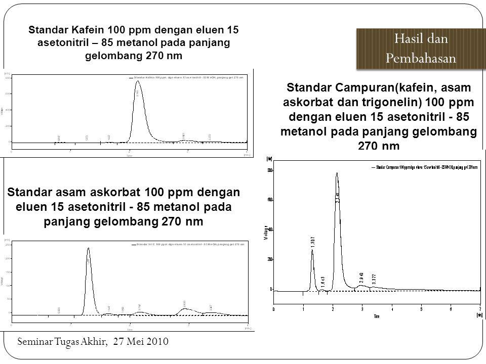 Standar Kafein 100 ppm dengan eluen 15 asetonitril – 85 metanol pada panjang gelombang 270 nm