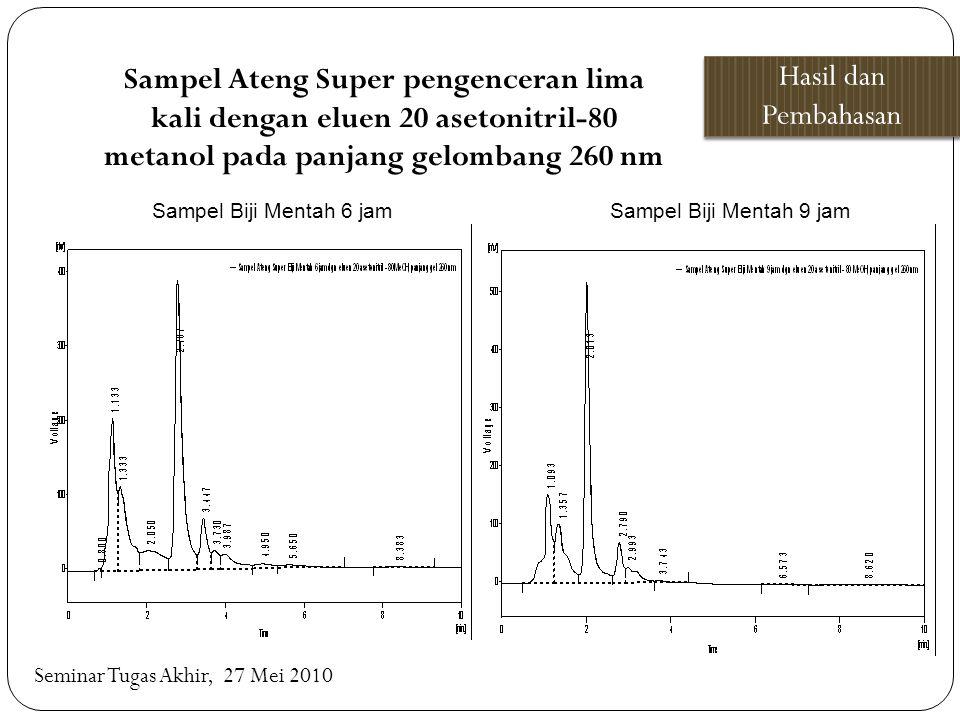 Sampel Ateng Super pengenceran lima kali dengan eluen 20 asetonitril-80 metanol pada panjang gelombang 260 nm