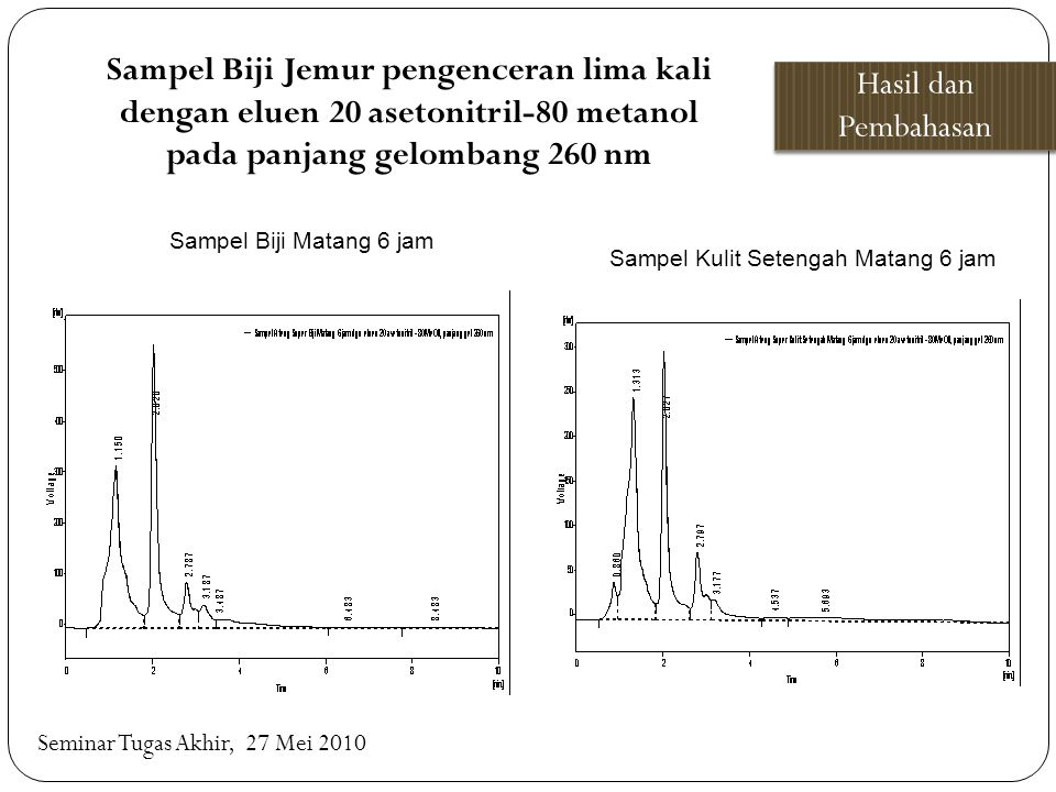 Sampel Biji Jemur pengenceran lima kali dengan eluen 20 asetonitril-80 metanol pada panjang gelombang 260 nm