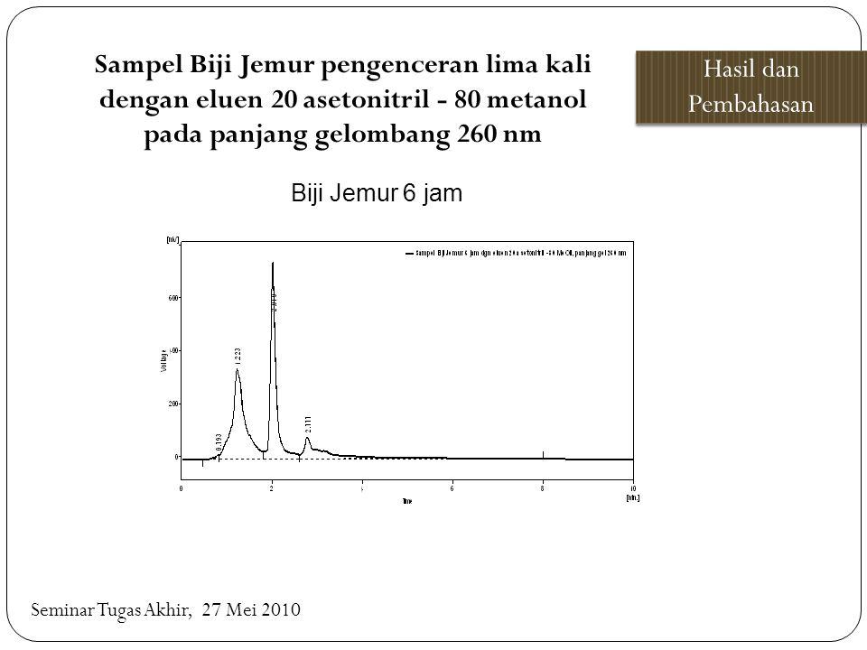 Sampel Biji Jemur pengenceran lima kali dengan eluen 20 asetonitril - 80 metanol pada panjang gelombang 260 nm