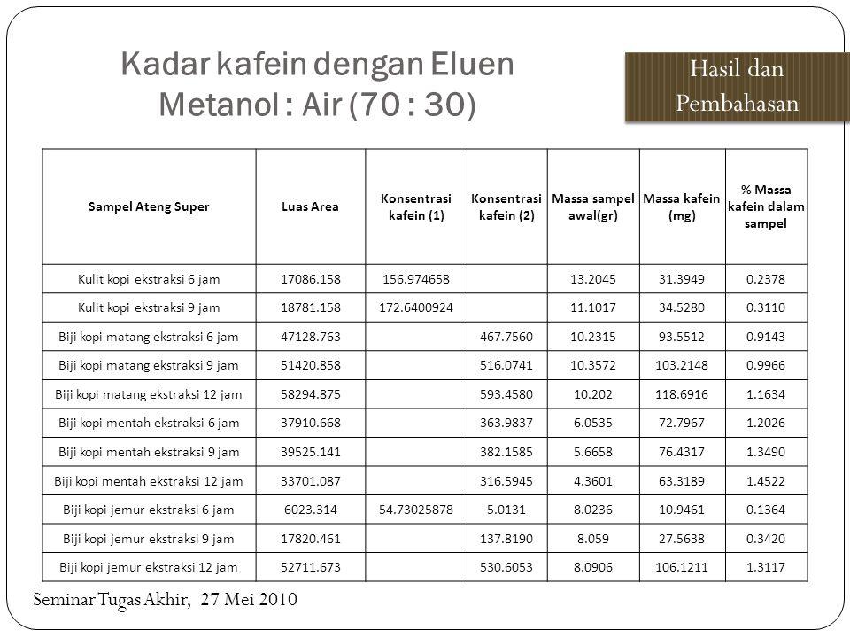 Kadar kafein dengan Eluen Metanol : Air (70 : 30)