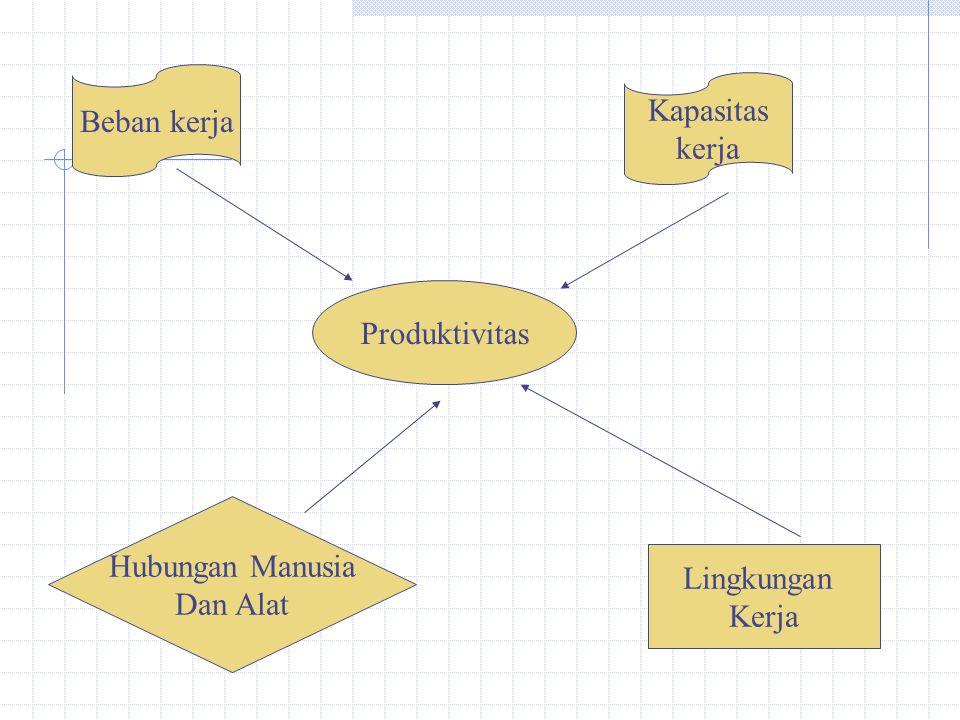Beban kerja Kapasitas kerja Produktivitas Hubungan Manusia Dan Alat Lingkungan Kerja