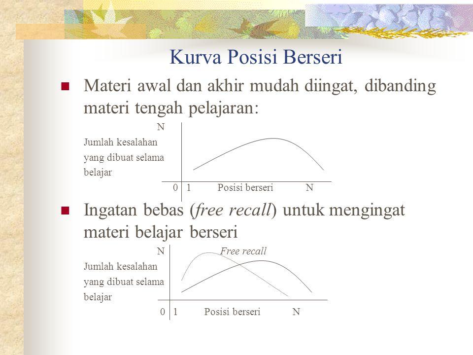 Kurva Posisi Berseri Materi awal dan akhir mudah diingat, dibanding materi tengah pelajaran: N. Jumlah kesalahan.