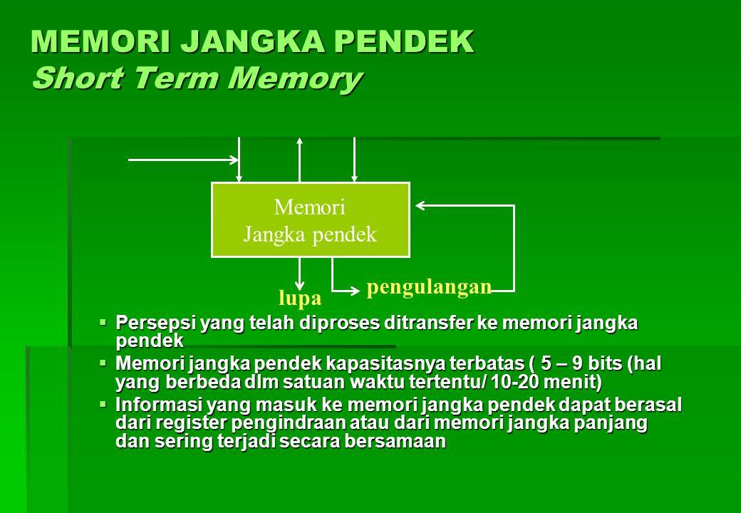 MEMORI JANGKA PENDEK Short Term Memory