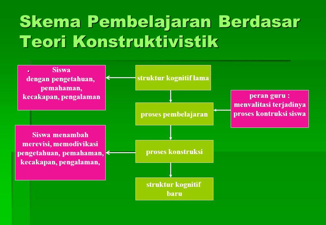 Skema Pembelajaran Berdasar Teori Konstruktivistik