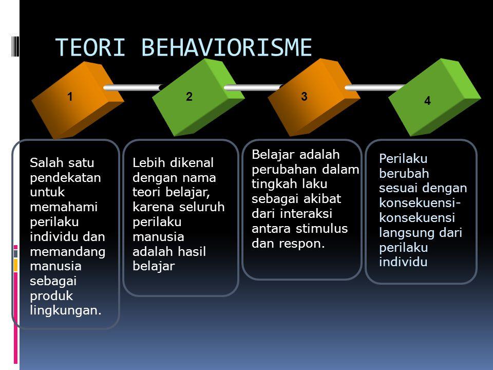 TEORI BEHAVIORISME 1. 2. 3. 4. Belajar adalah perubahan dalam tingkah laku sebagai akibat dari interaksi antara stimulus dan respon.