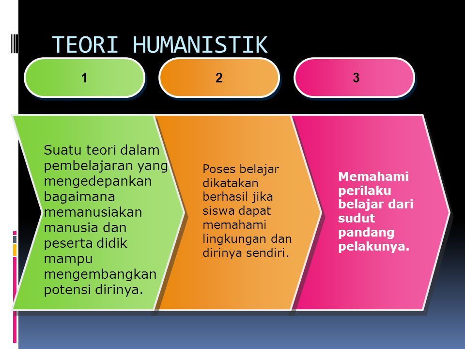 TEORI HUMANISTIK 1. 2. 3.
