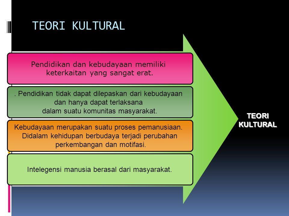 TEORI KULTURAL Pendidikan dan kebudayaan memiliki