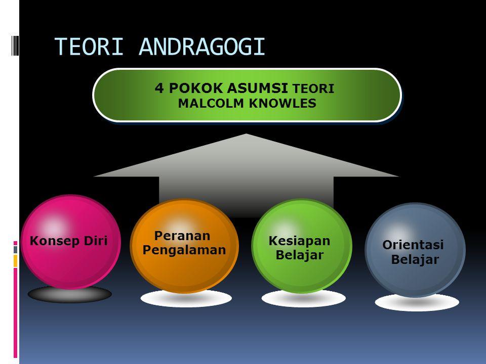 4 POKOK ASUMSI TEORI MALCOLM KNOWLES