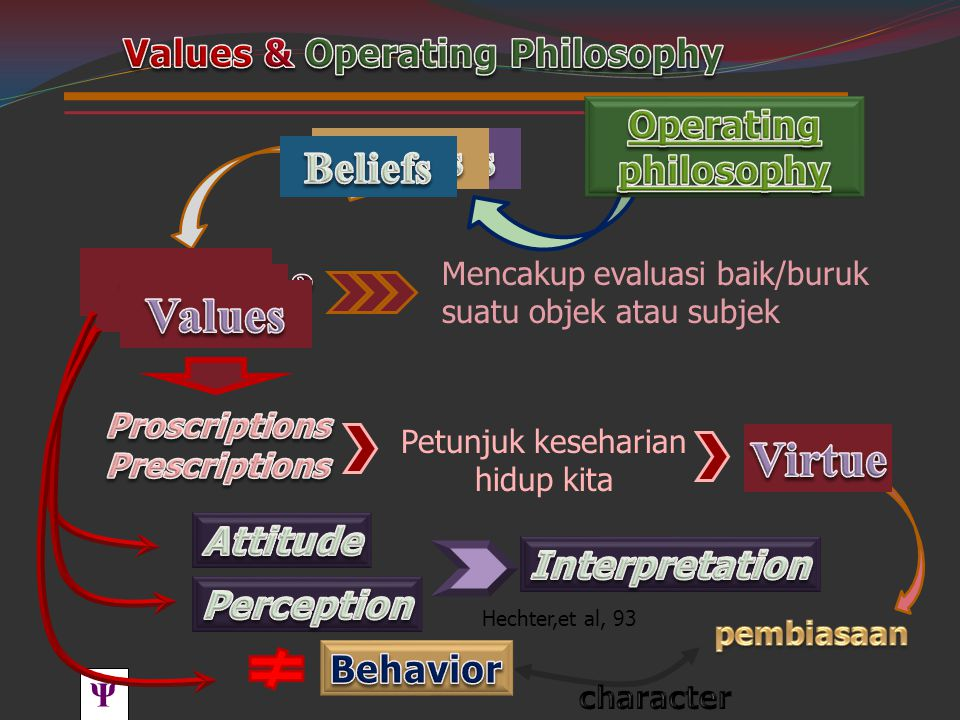 Values & Operating Philosophy