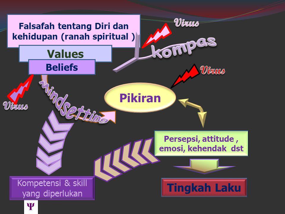 Falsafah tentang Diri dan kehidupan (ranah spiritual )