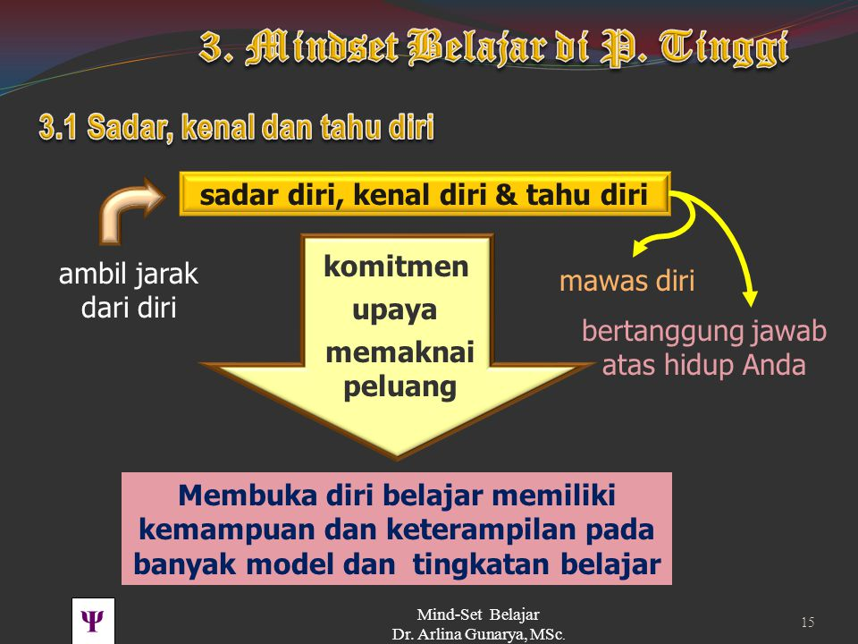 3.1 Sadar, kenal dan tahu diri sadar diri, kenal diri & tahu diri