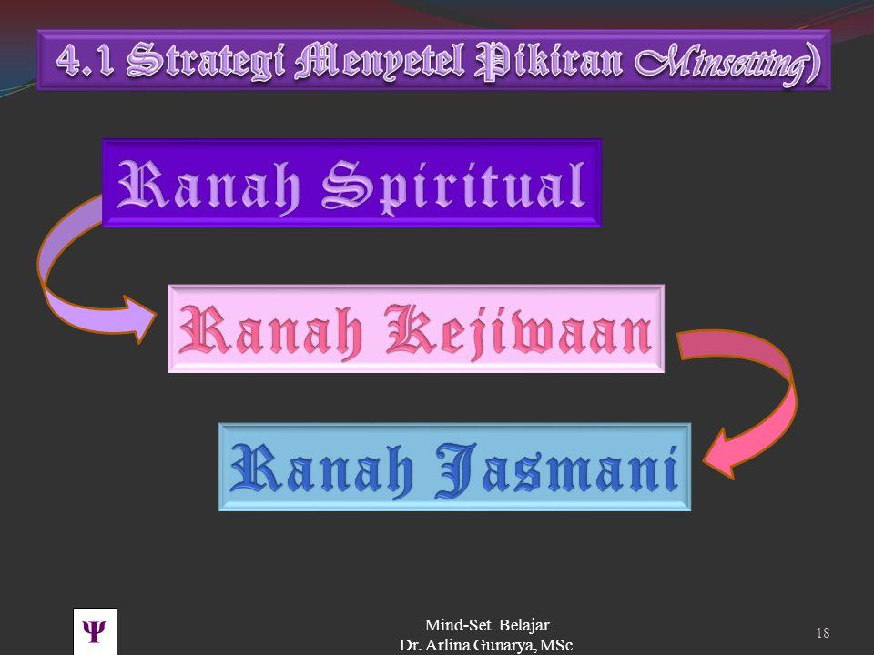 Ranah Spiritual Ranah Kejiwaan Ranah Jasmani