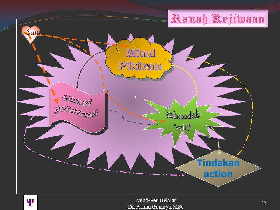 Ranah Kejiwaan kehendak will Tindakan action PBK UNHAS TOT BSS 2008