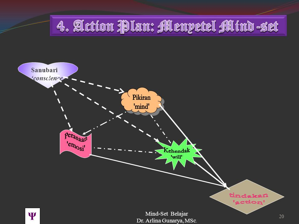 4. Action Plan: Menyetel Mind-set