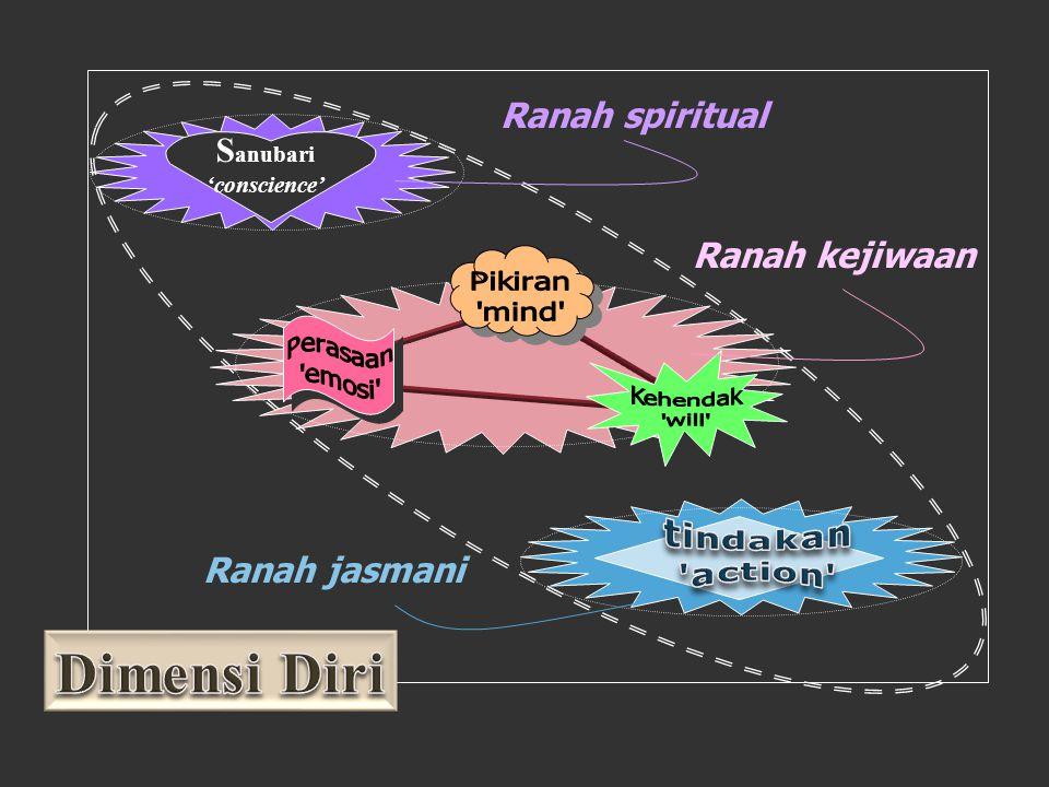 Dimensi Diri Ranah spiritual Sanubari Ranah kejiwaan Ranah jasmani
