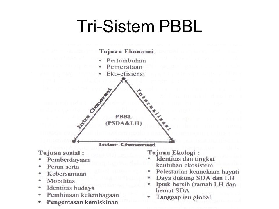 Tri-Sistem PBBL