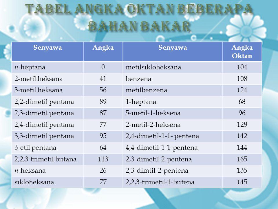 Tabel Angka Oktan Beberapa Bahan Bakar
