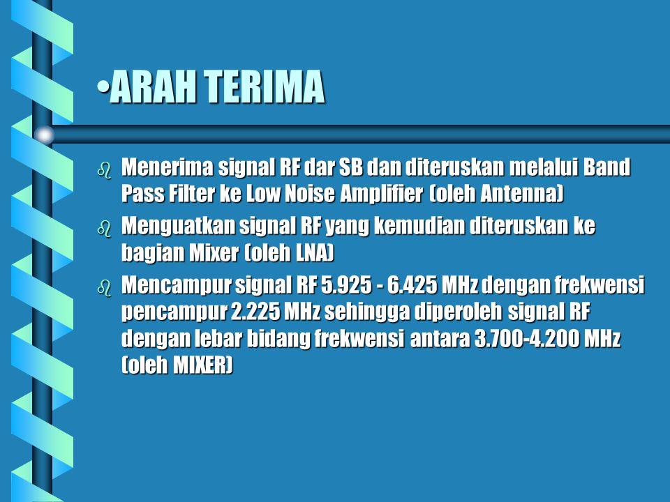 ARAH TERIMA Menerima signal RF dar SB dan diteruskan melalui Band Pass Filter ke Low Noise Amplifier (oleh Antenna)