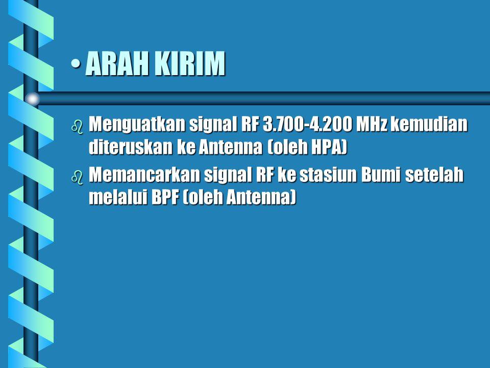 ARAH KIRIM Menguatkan signal RF 3.700-4.200 MHz kemudian diteruskan ke Antenna (oleh HPA)