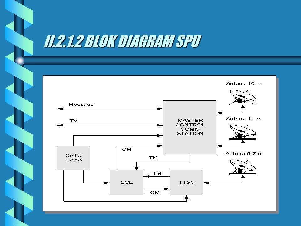 II.2.1.2 BLOK DIAGRAM SPU