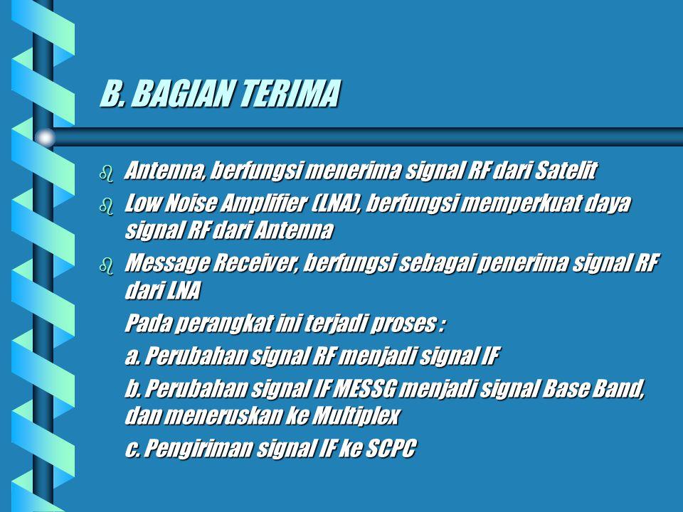 B. BAGIAN TERIMA Antenna, berfungsi menerima signal RF dari Satelit
