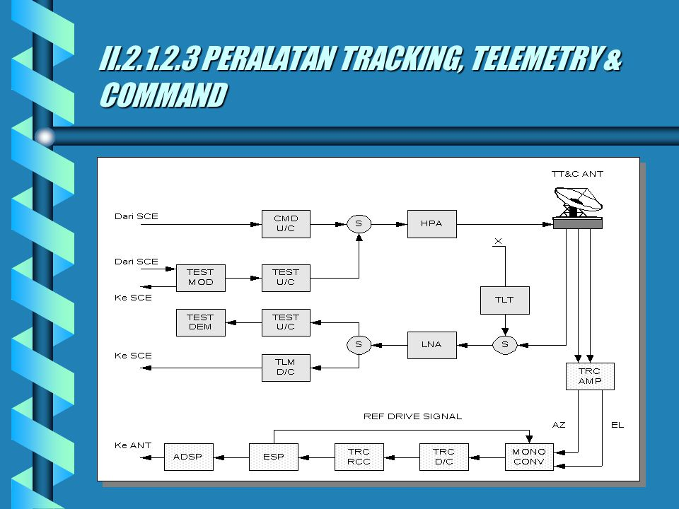 II.2.1.2.3 PERALATAN TRACKING, TELEMETRY & COMMAND